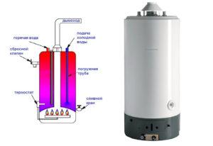 газовая колонка накопительного типа
